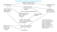 Histaminose Übersicht